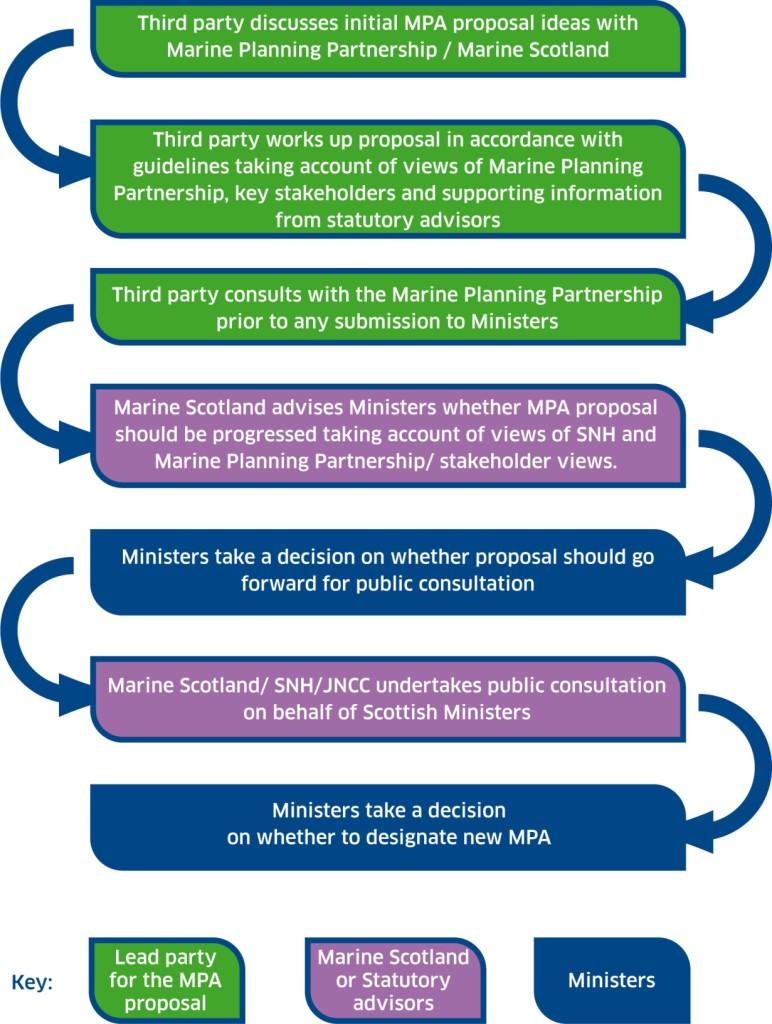 mpa  process flow